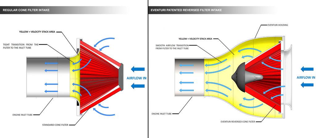 Rozdíl mezi standardním sáním a Eventuri airboxem